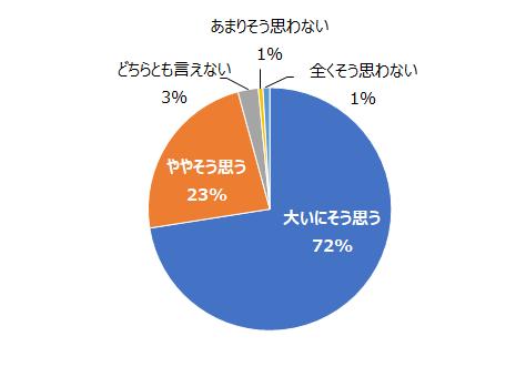 グラフ:社員間のコミュニケーション不足が業務の障害になるか?⇒大いにそう思う(72%)・ややそう思う(23%)