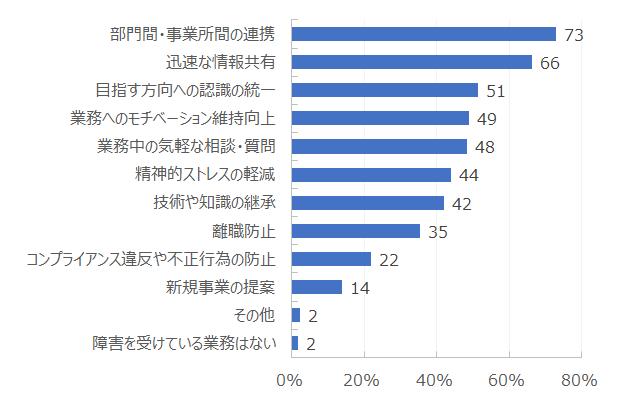 部門間・事業所間の連携:73%、迅速な情報共有:66%、目指す方向への認識の統一:51%、業務へのモチベーション維持向上:49%・・・