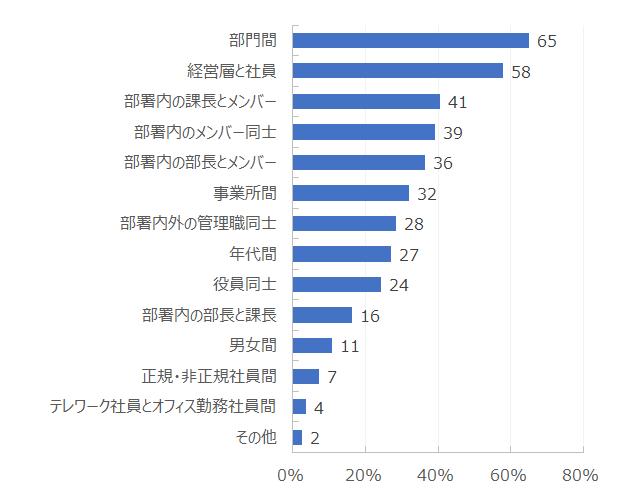 部門間:65%、経営層と社員:58%、部署内の課長とメンバー:41%、部署内のメンバー同士:39%・・・